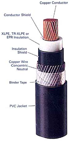 CCBDA Section 3 - Types of Medium-Voltage Power Cable