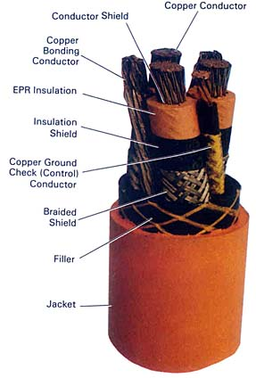 Ccbda Section 3 Types Of Medium Voltage Power Cable