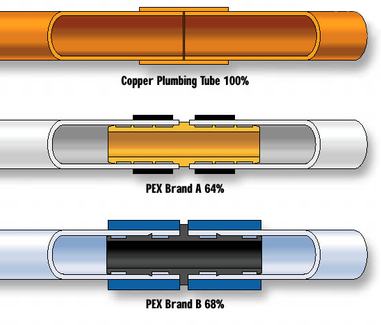 Ccbda who says plastic pipe is as good as copper for Pex pipe vs copper